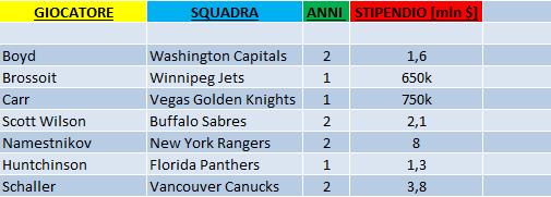 Rinnovi NHL 1 Luglio 2018_2